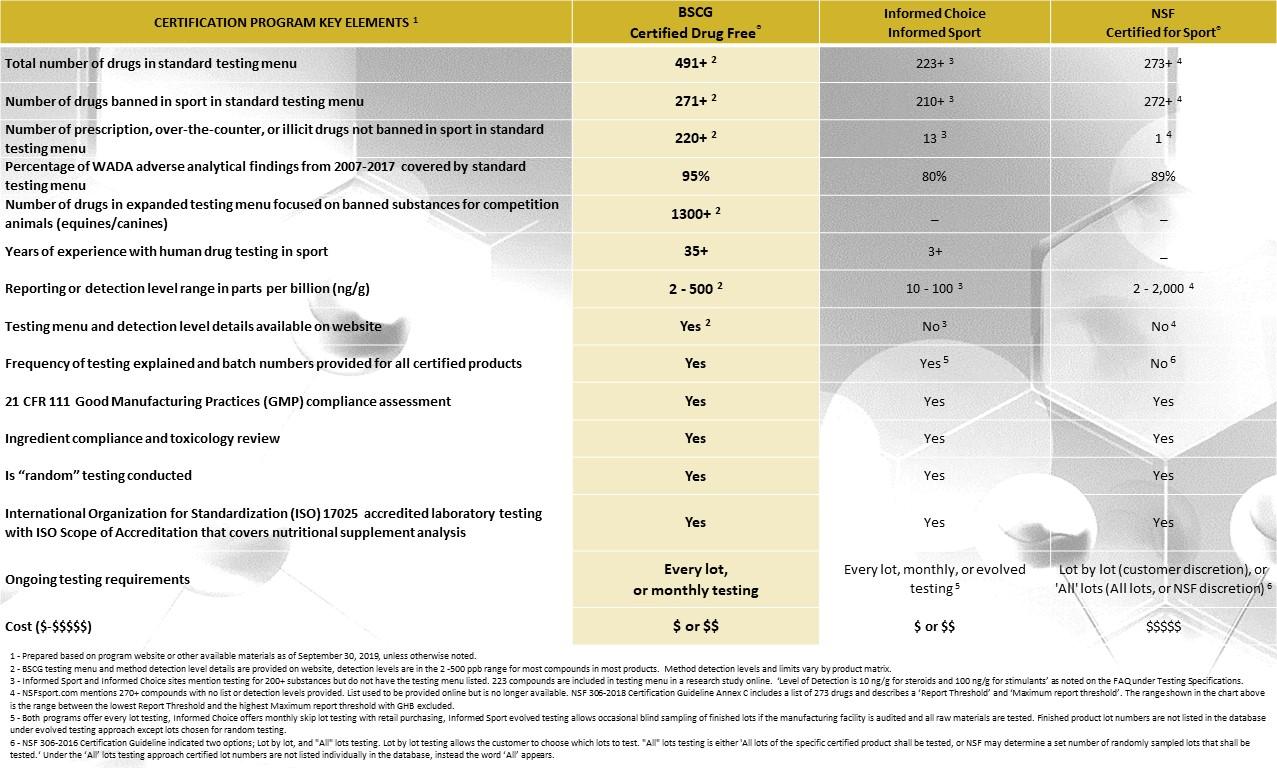 Comparison Chart - Third Party Banned Substances Certification Programs - 9.30.19