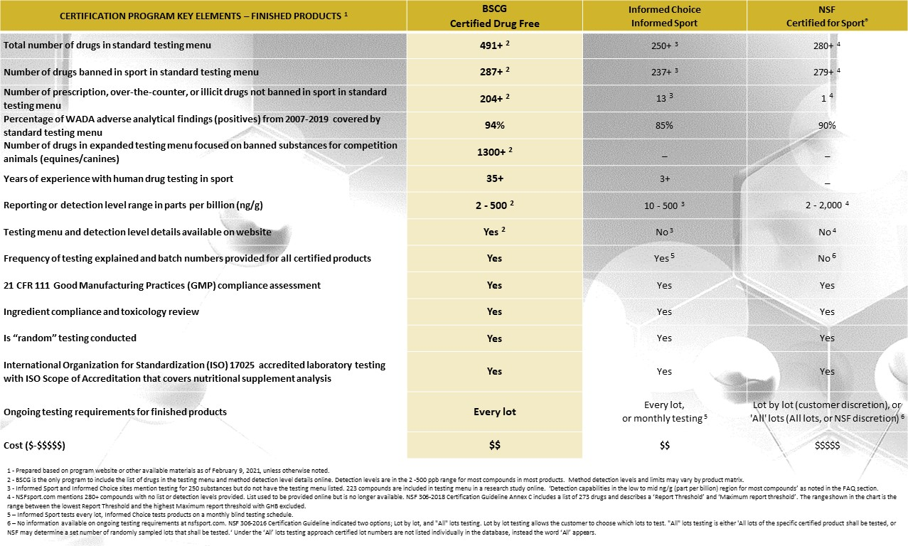 BSCG vs NSF vs Informed Sport Choice